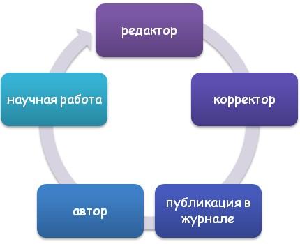 Процедура создания работы