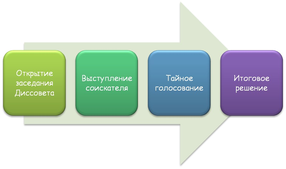 Этапы в защите