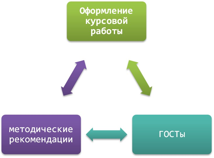 Правила оформление курсовых работ