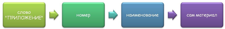 Последовательность действий при оформлении раздела