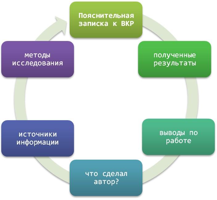 Принципы составления пояснительных записок