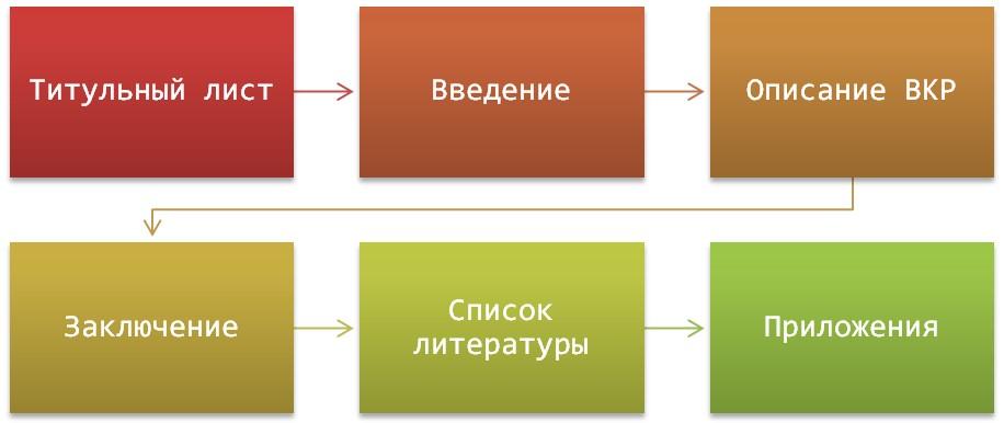 Пояснительная записка как отдельный вид работы