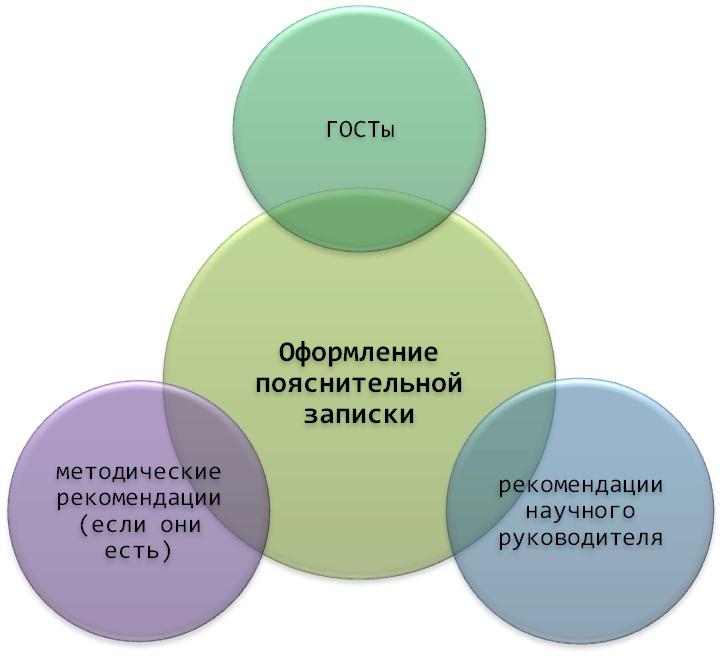 Руководства и рекомендации для оформления пояснительной записки