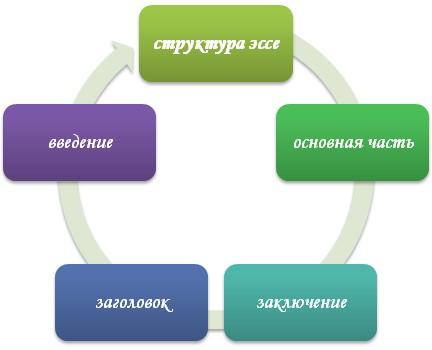 Основные разделы эссе
