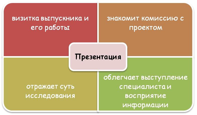 Основные цели создания презентации