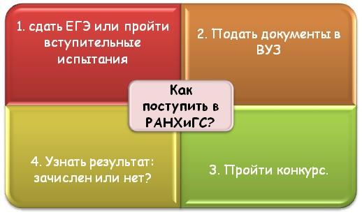 Обязательные этапы поступления в ВУЗ