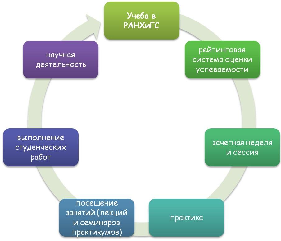 Специфика обучения в РАНХиГС