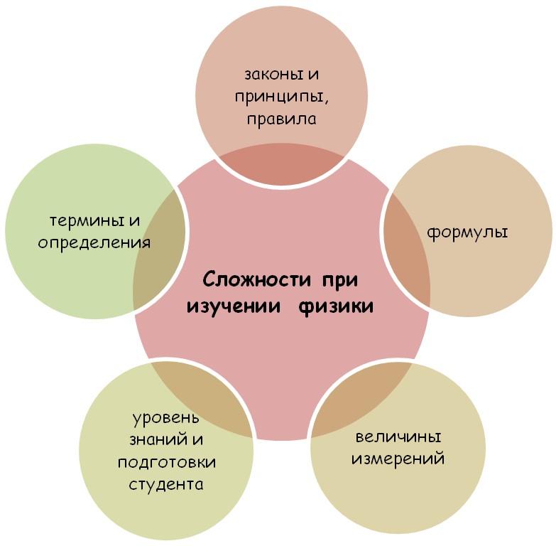 Специфика изучения физики