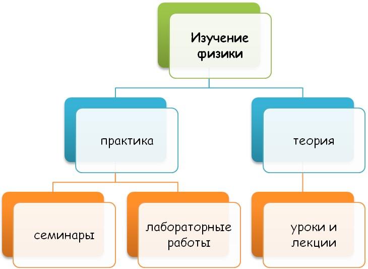 Практическая и теоретическая часть изучения предмета