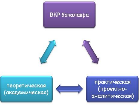 ВКР бакалавра и ее составляющие части