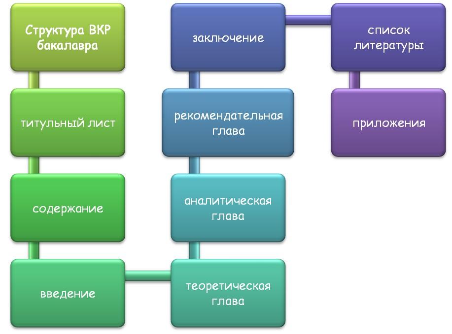 Составляющие части ВКР бакалавра