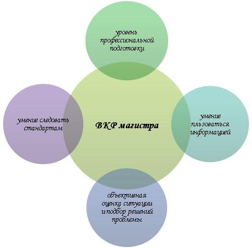 Специфика ВКР магистра