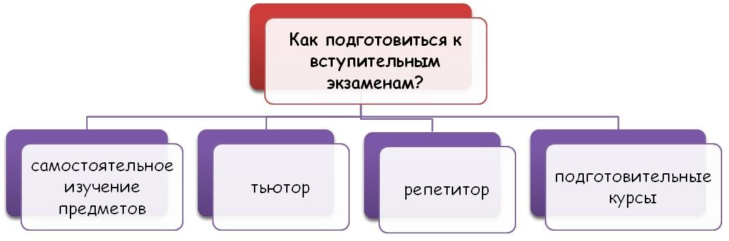 Что поможет поступить в учебное заведение?