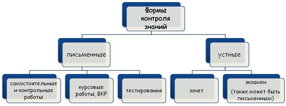 Проверка знаний студентов