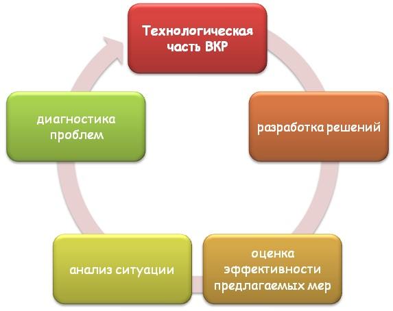 Составляющие технологической части