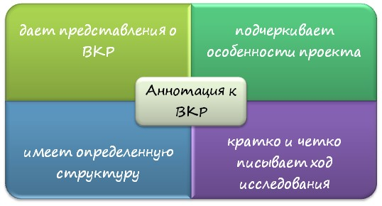 Суть аннотации к ВКР