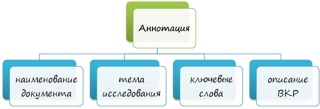 Правила составления аннотации
