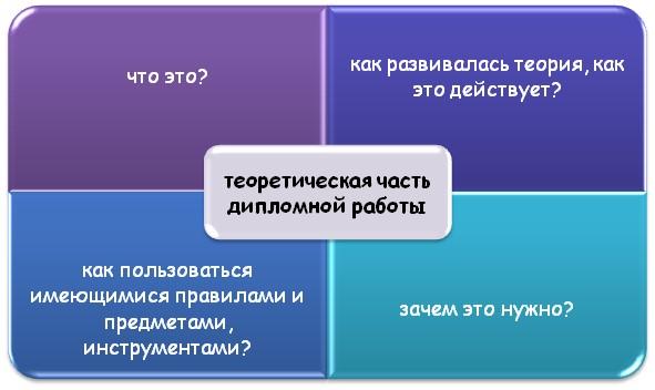 Основные аспекты теоретической части ВКР