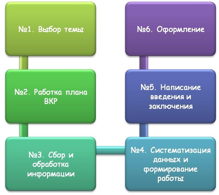 Процесс написания дипломной работы