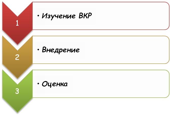 Основные этапы апробации результатов