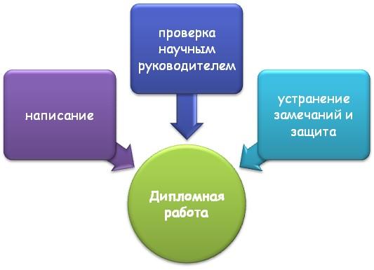 Процесс написания ВКР