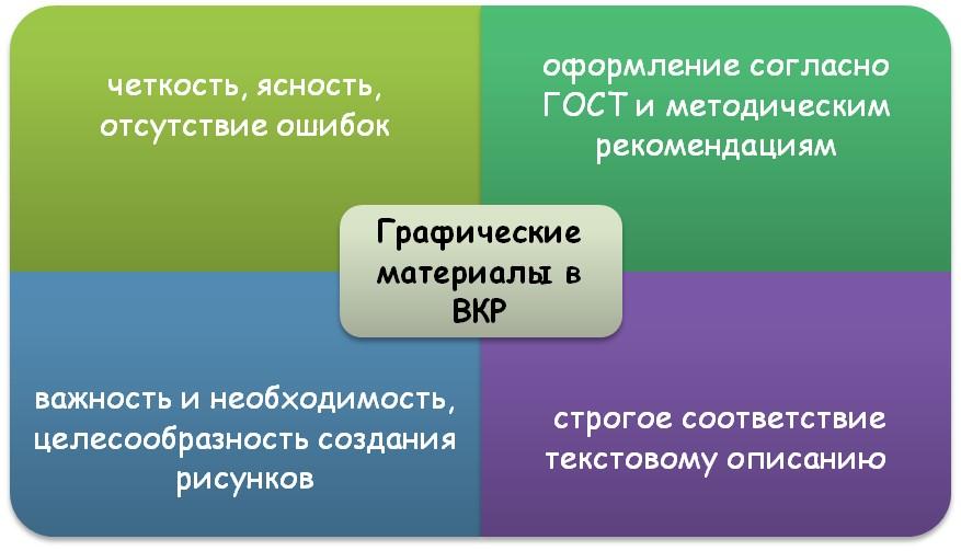 Требования к графическим материалам ВКР