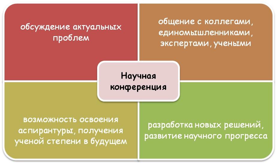 Задачи конференции