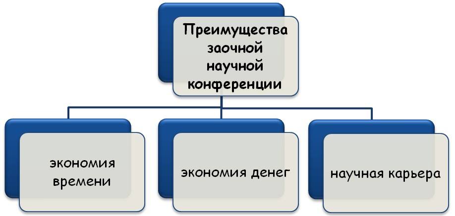 Плюсы заочного вида конференции