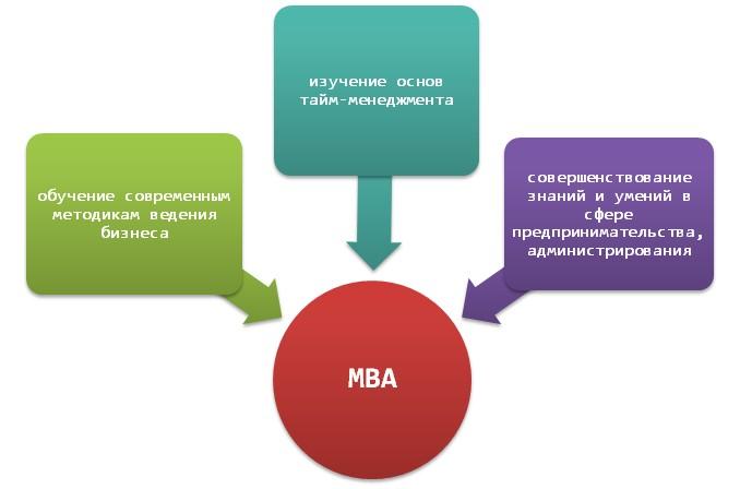 Специфика образования МВА