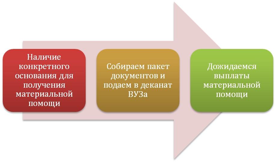 Этапы оформления помощи