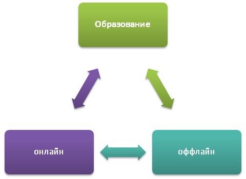 Обучение относительно сети