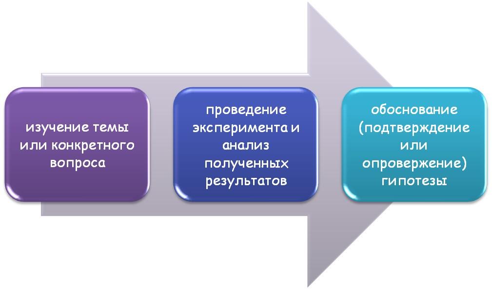 Обоснование научной гипотезы