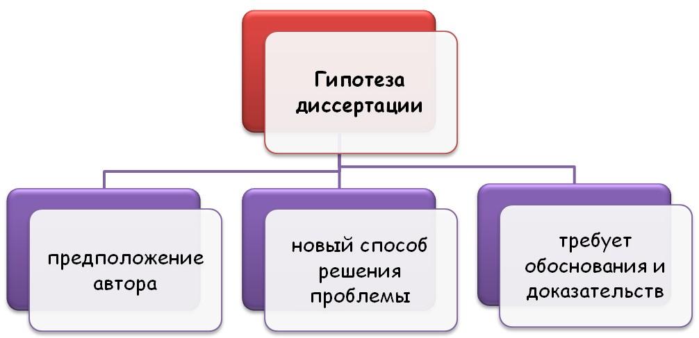 Особенности гипотезы диссертации