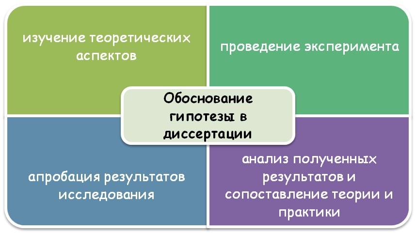 Особенности написания диссертации