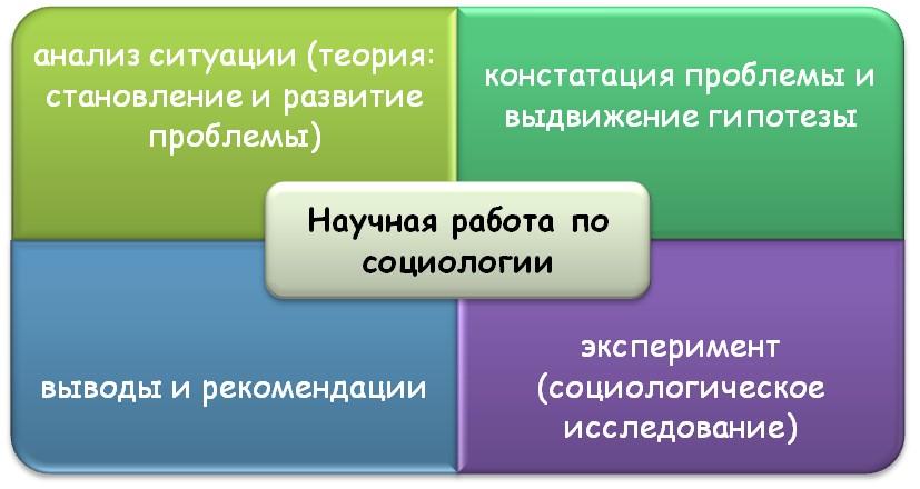 Специфика научных работ по социологическим дисциплинам