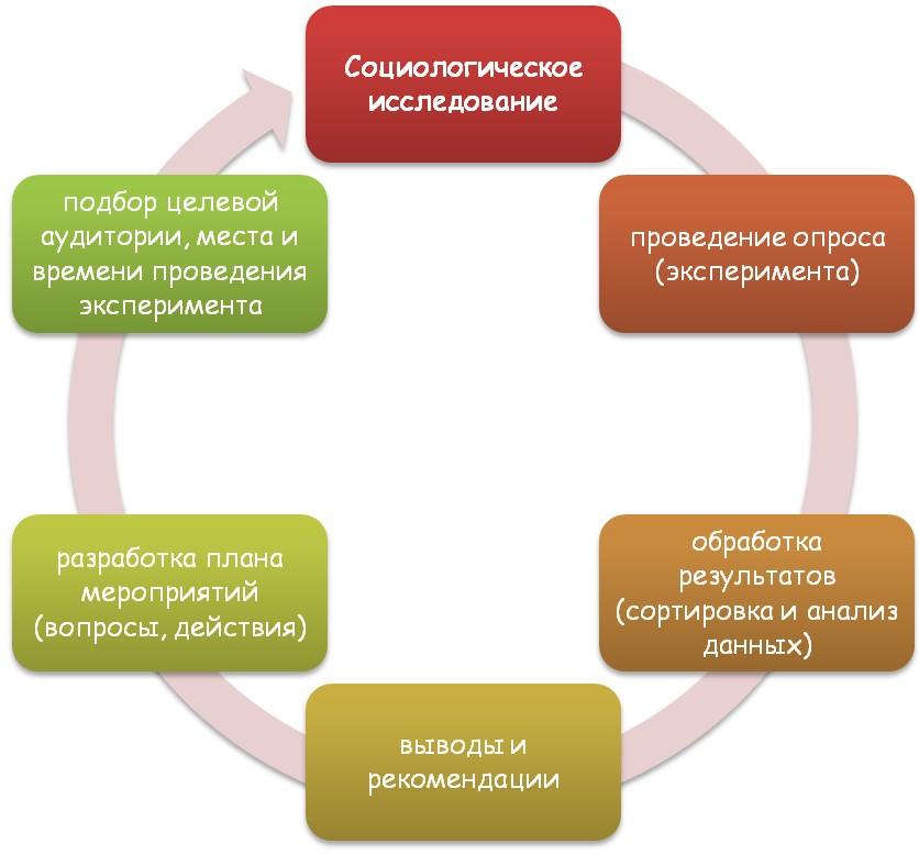 Основные составляющие социологического исследования