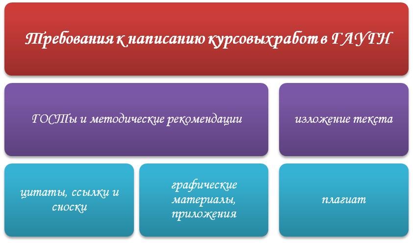 Написание курсовых работ в ГАУГН