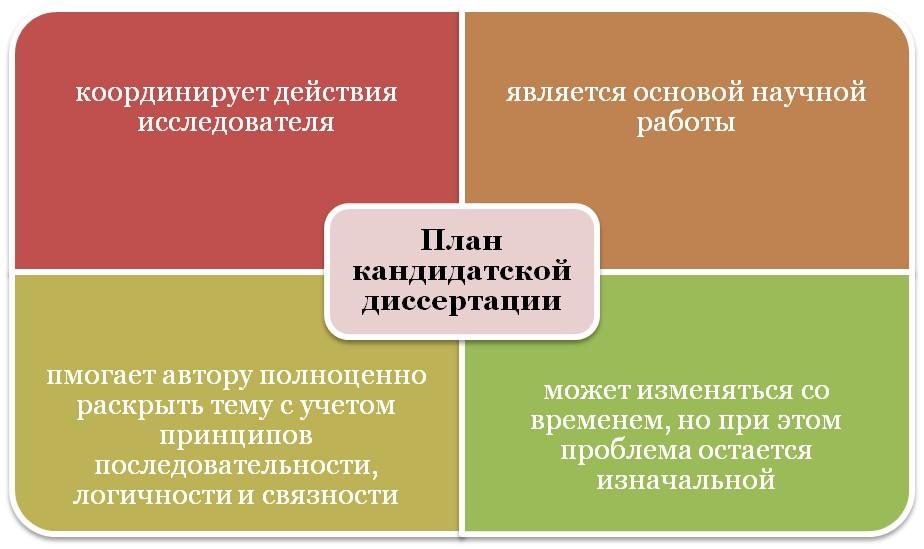 Функции плана диссертации