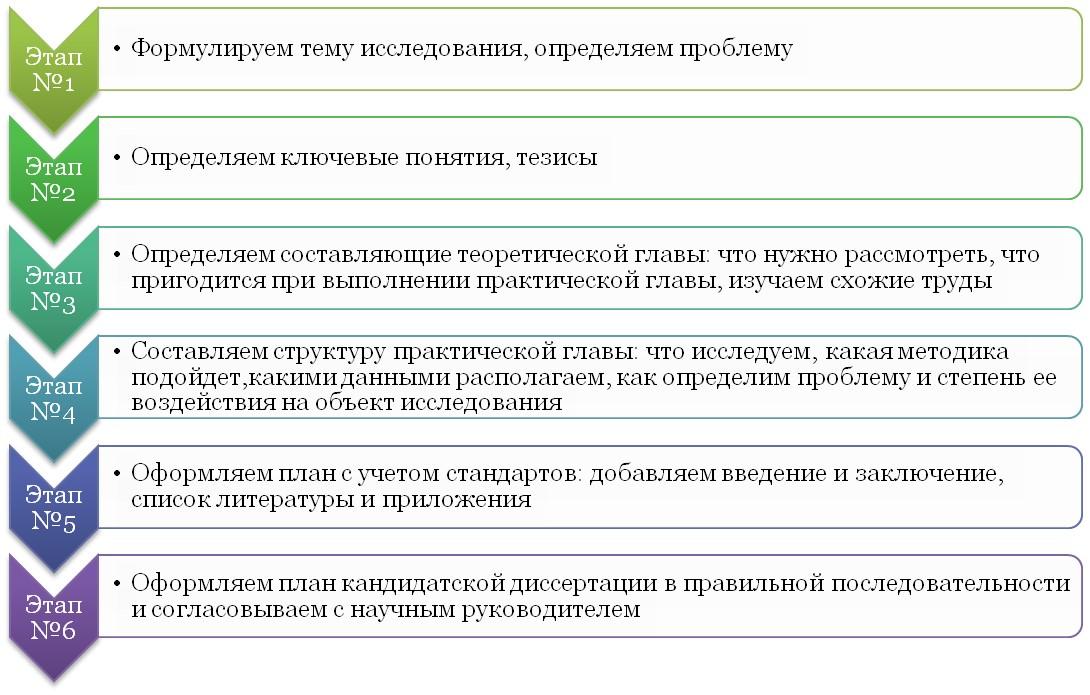 Этапы создания плана диссертации