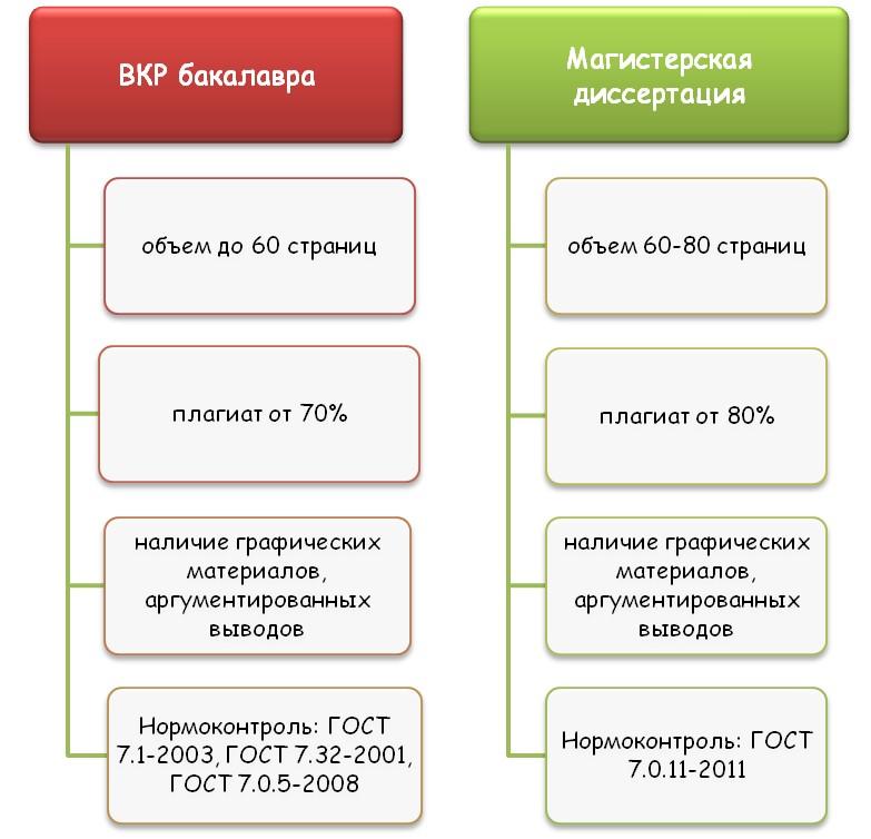 Отличия ВКР бакалавра от диссертации магистра
