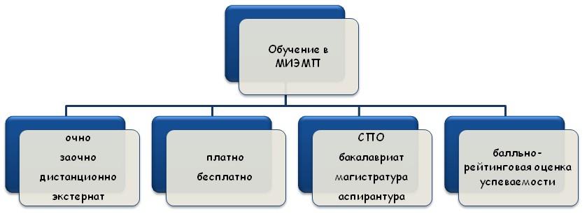 Специфика обучения в МИЭМП