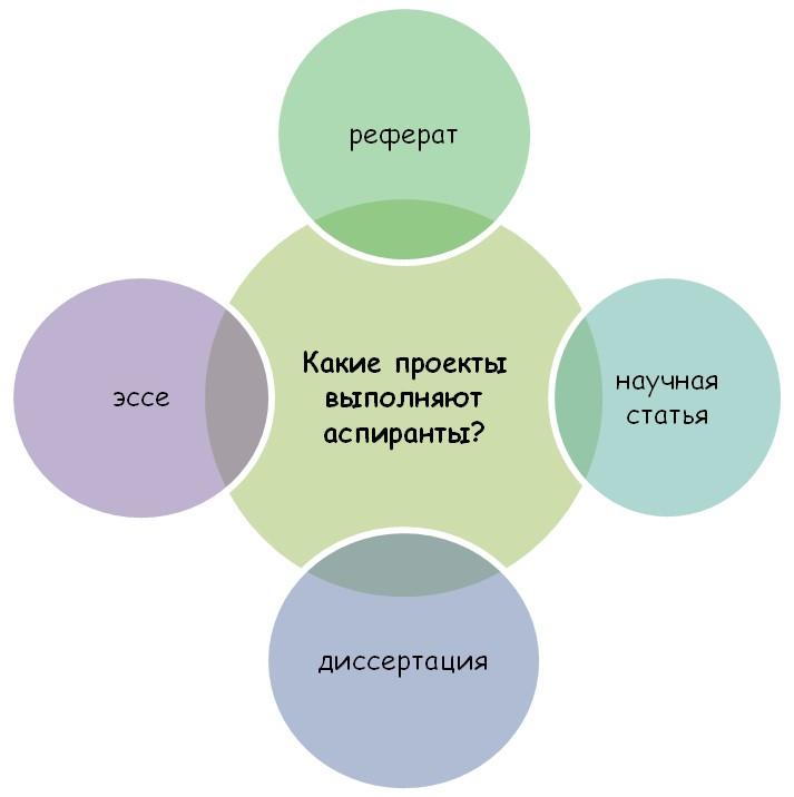 Обучение в аспирантуре
