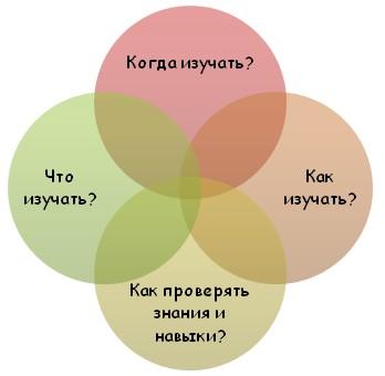 Разработка учебной программы