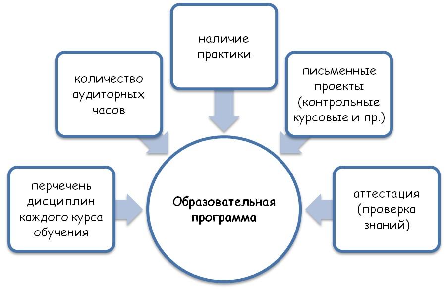 Составляющие образовательной программы