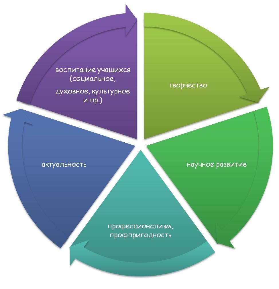 Правила составления образовательной программы для учебных заведений