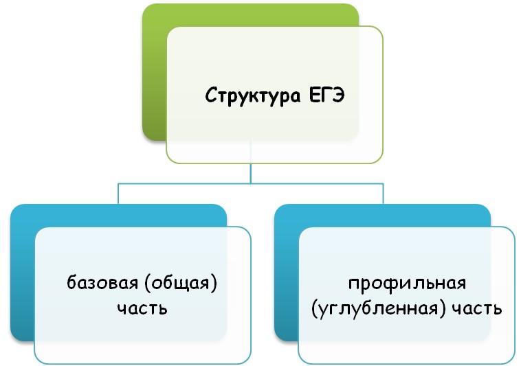 Структура ЕГЭ
