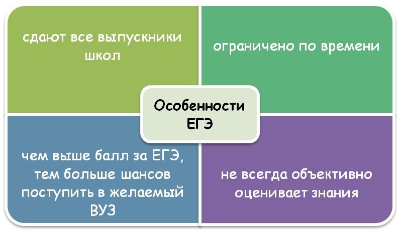 Единый Государственный экзамен