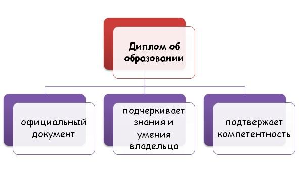 Особенности диплома об образовании