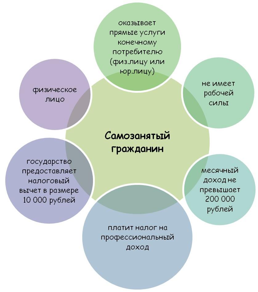 Условия для самозанятых