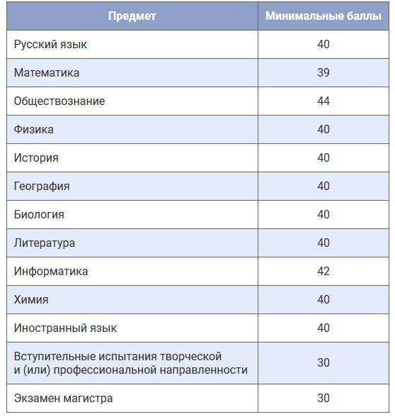 Минимальное количество баллов полученных на ЕГЭ для поступления в ВУЗ